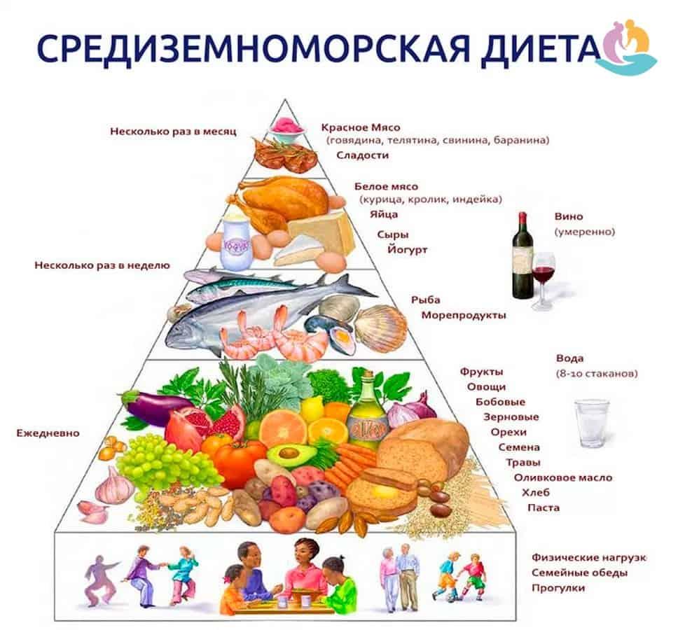 Болезнь Паркинсона: лечение, профилактика, питание и диета