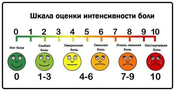 Оценка боли у пожилых
