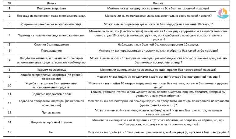 Методики оценки тяжести инсульта